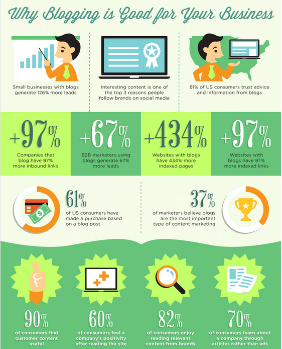 Infographic-Why-blogging-is-good-for-your-business
