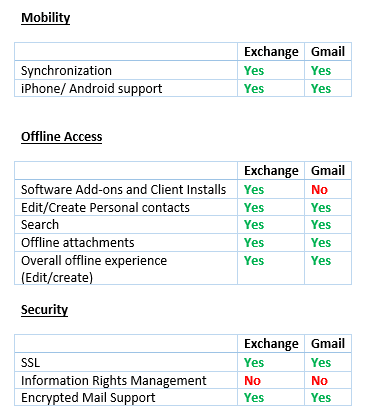 Outlook vs  Gmail - Lucidica | IT Support London